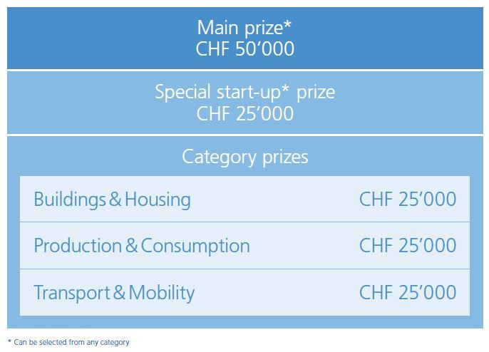 Zurich Climate Prize