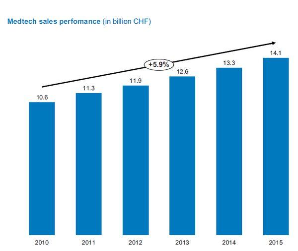 Revenue Swiss Medtech Industry
