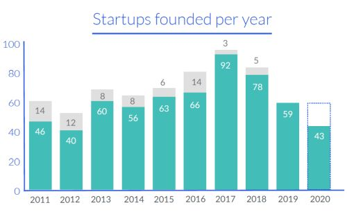 Newsly founded startups