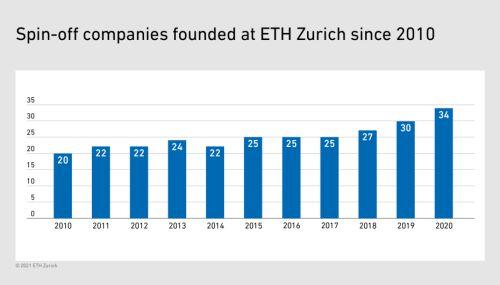 Graph ETHZ spinoffs