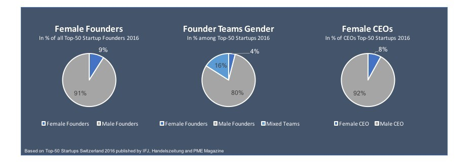 Share Female Founders